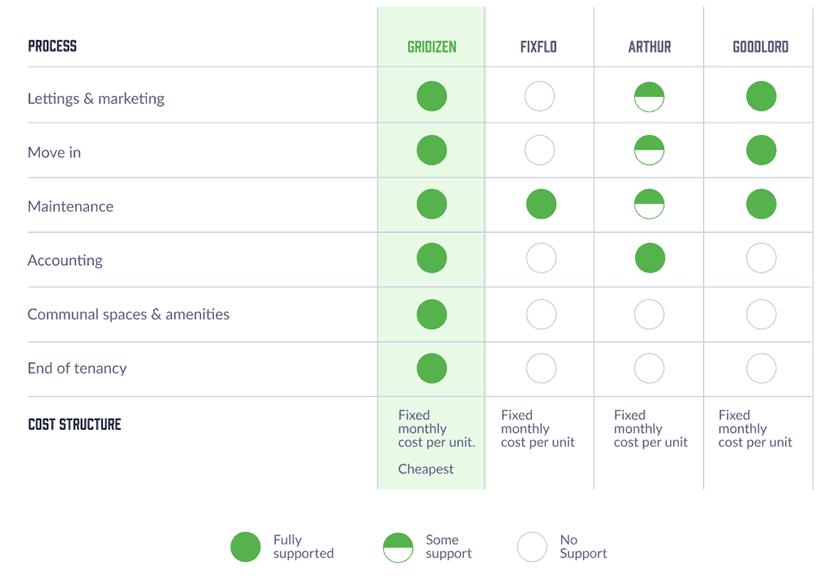 Gridizen - How we compare